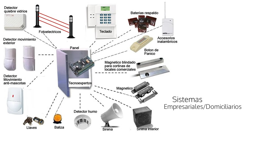 Sistemas Empresariales o Domiciliarios